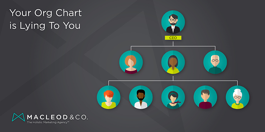 Your Org Chart is Lying to You | Macleod & Co. The Holistic Marketing Agency Minneapolis