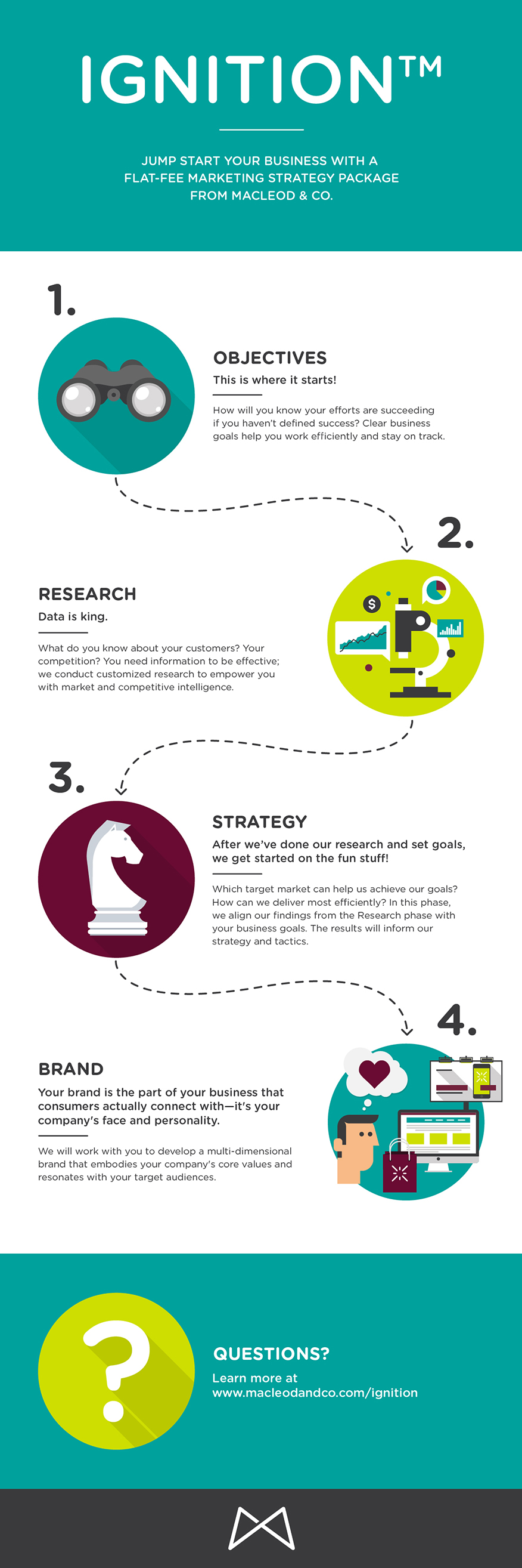 Marketing Strategy Infographic | Ignition from Macleod & Co. The Holistic Marketing Agency Minneapolis