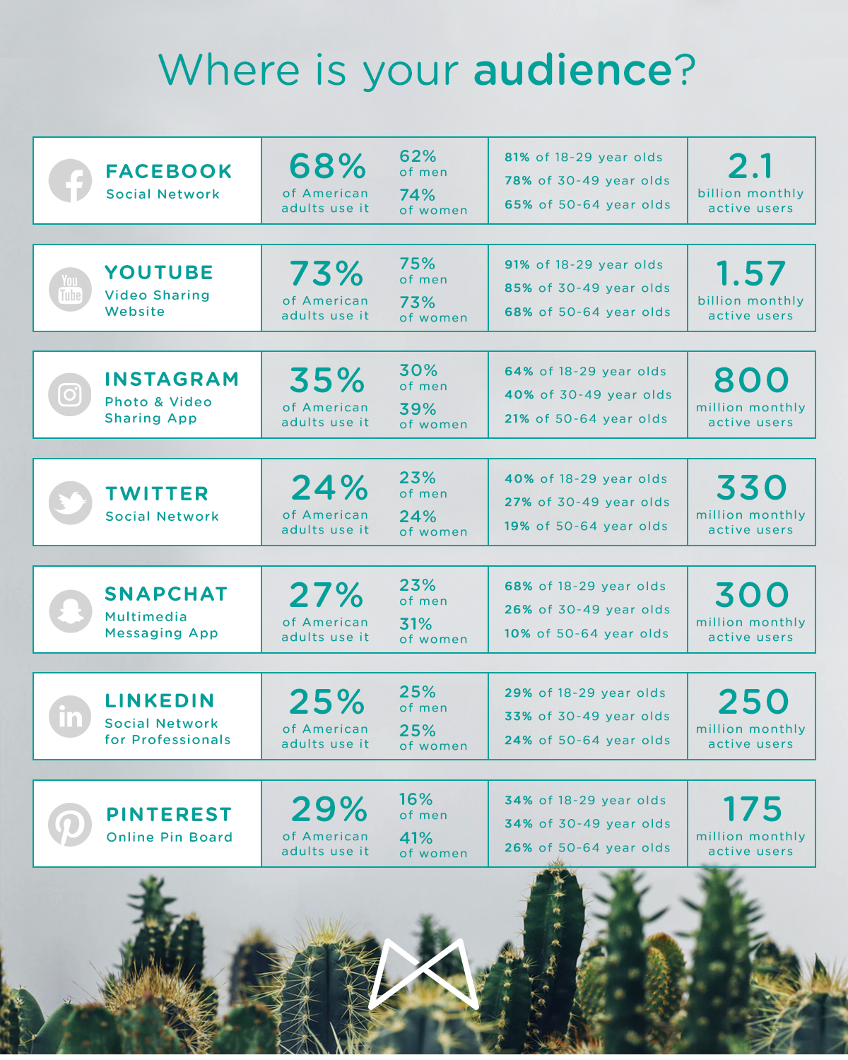 Infographic: Which social media platform is best for your business? | Macleod & Co.