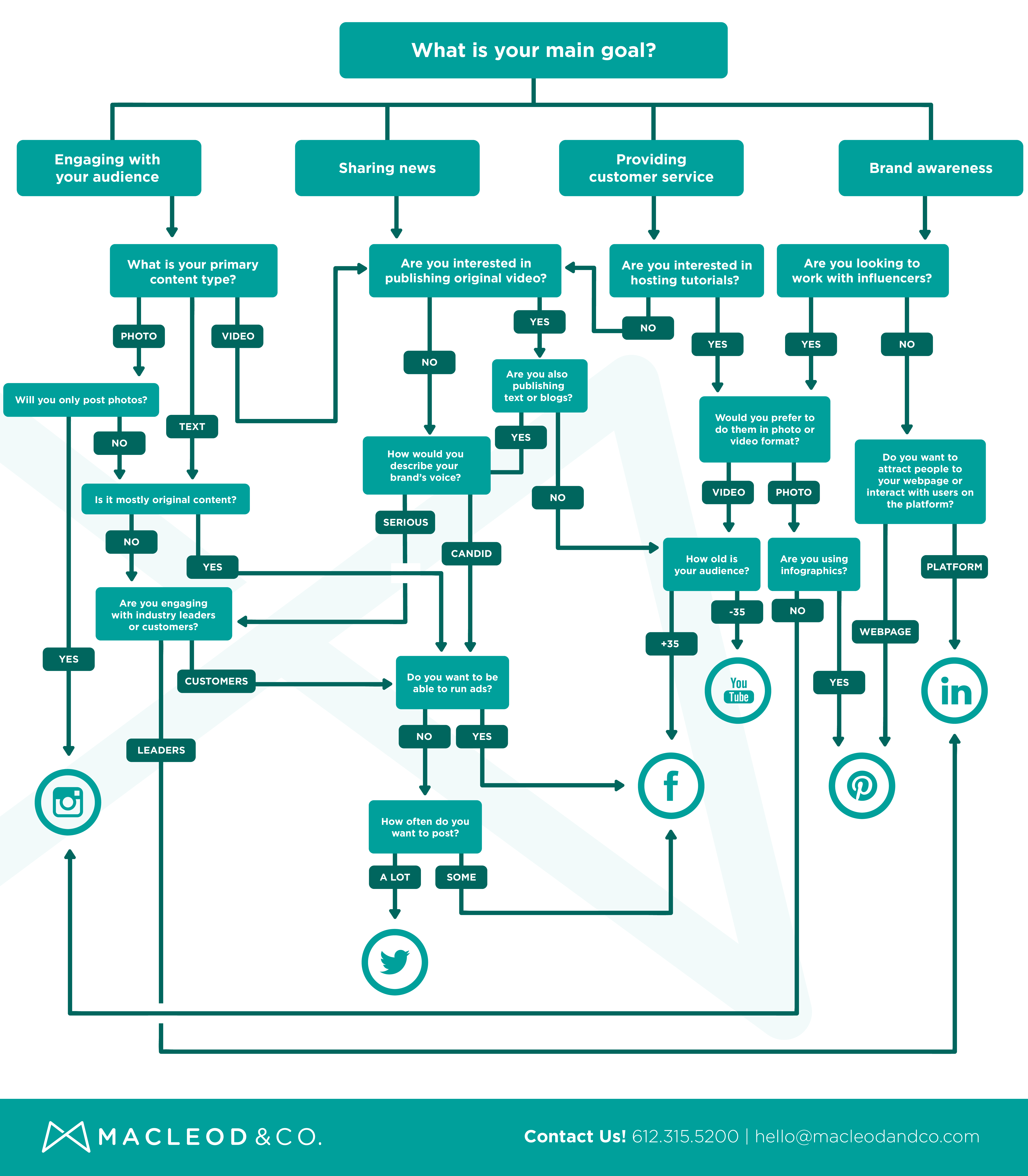Flowchart: Which social media platform is best for your B2B business? | Macleod & Co. | Full-Service Digital Marketing Agency Minneapolis
